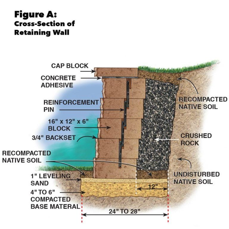How To Build A Concrete Retaining Wall In 2020 Concrete Retaining Walls Retaining Wall Concrete Block Retaining Wall