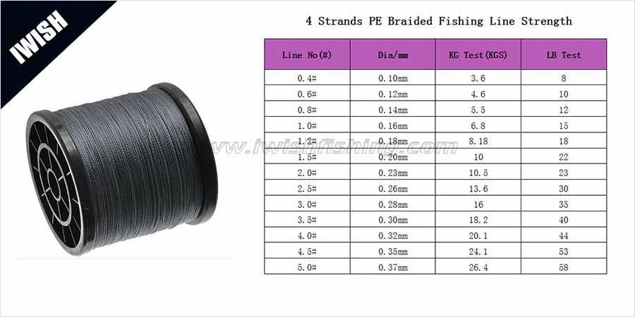 8 strands pe braided fishing line strength chart | Fishing Line