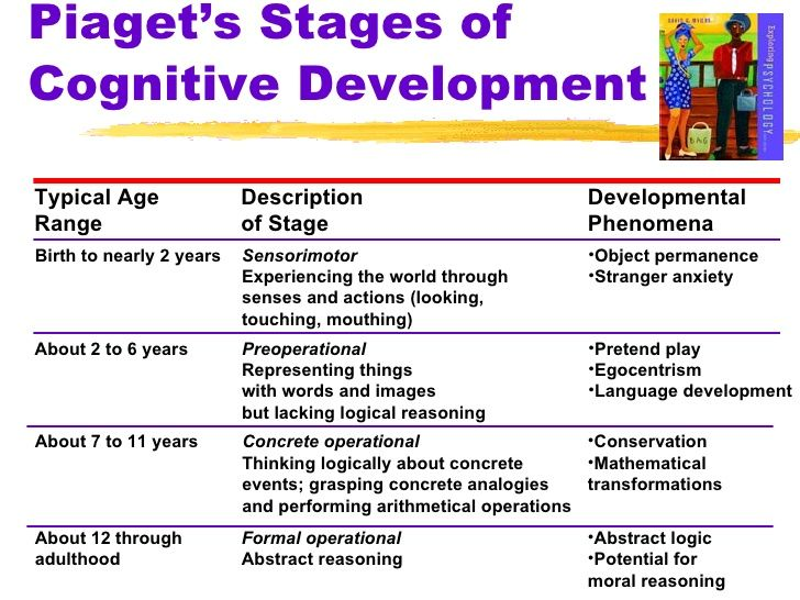 child developmental stages chart - Google Search ...