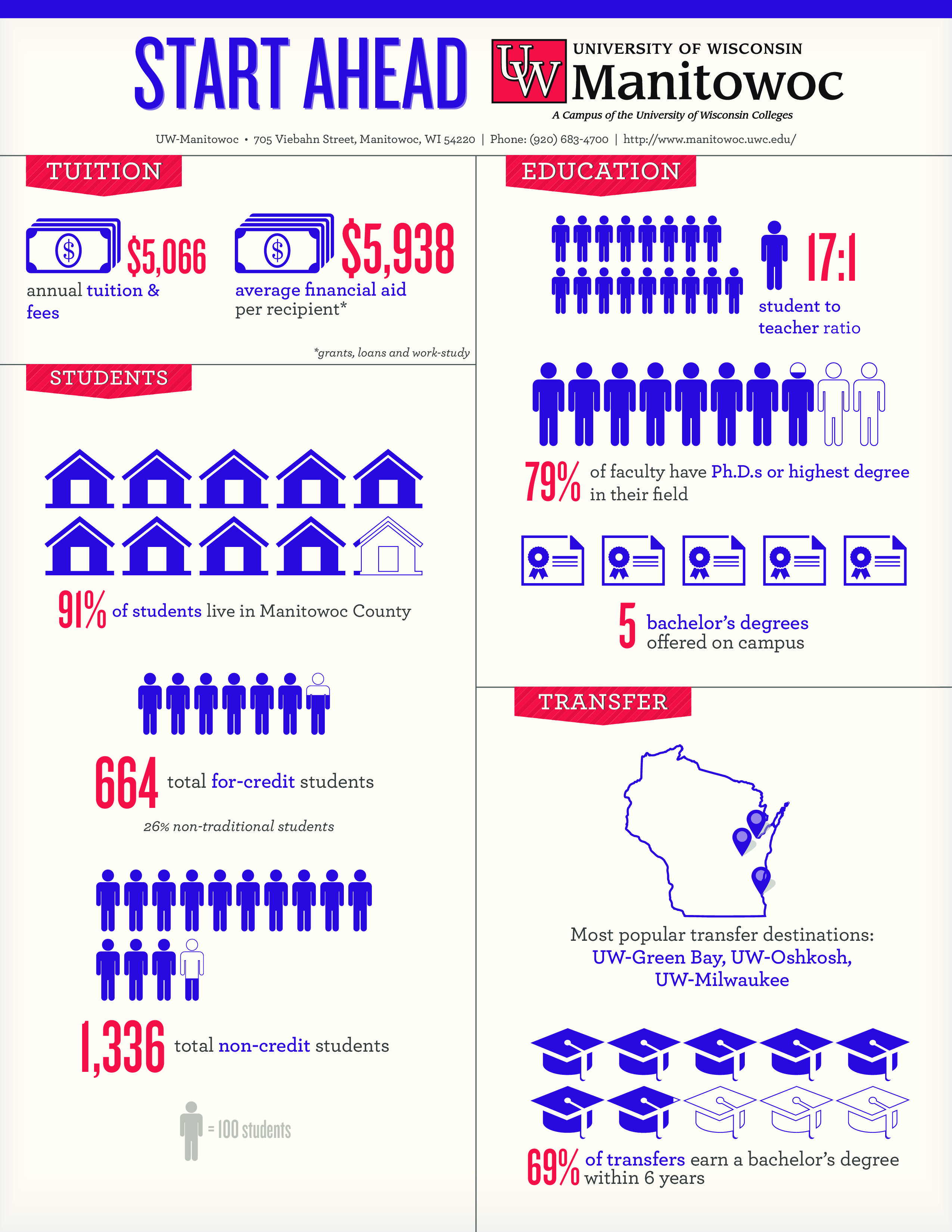 uw manitowoc infographic and fact sheet uw colleges infographic