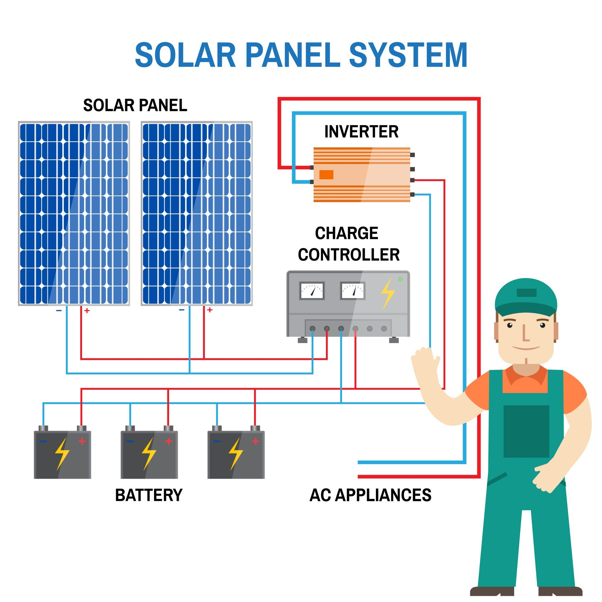 Solar Pv Systems Backup Power Ups Systems: The Most Important Components Of A Solar PV System (Grid