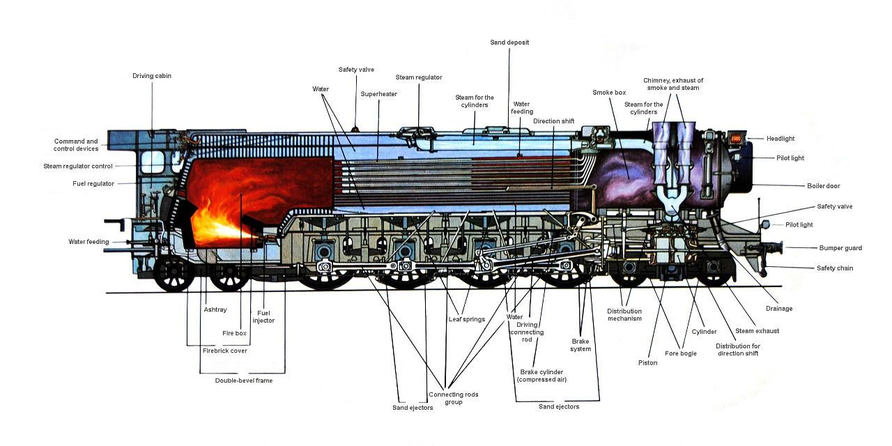 Details About Steam Locomotive Train Cutaway Drawing Poster Print 18x36 9mil Paper In 2020