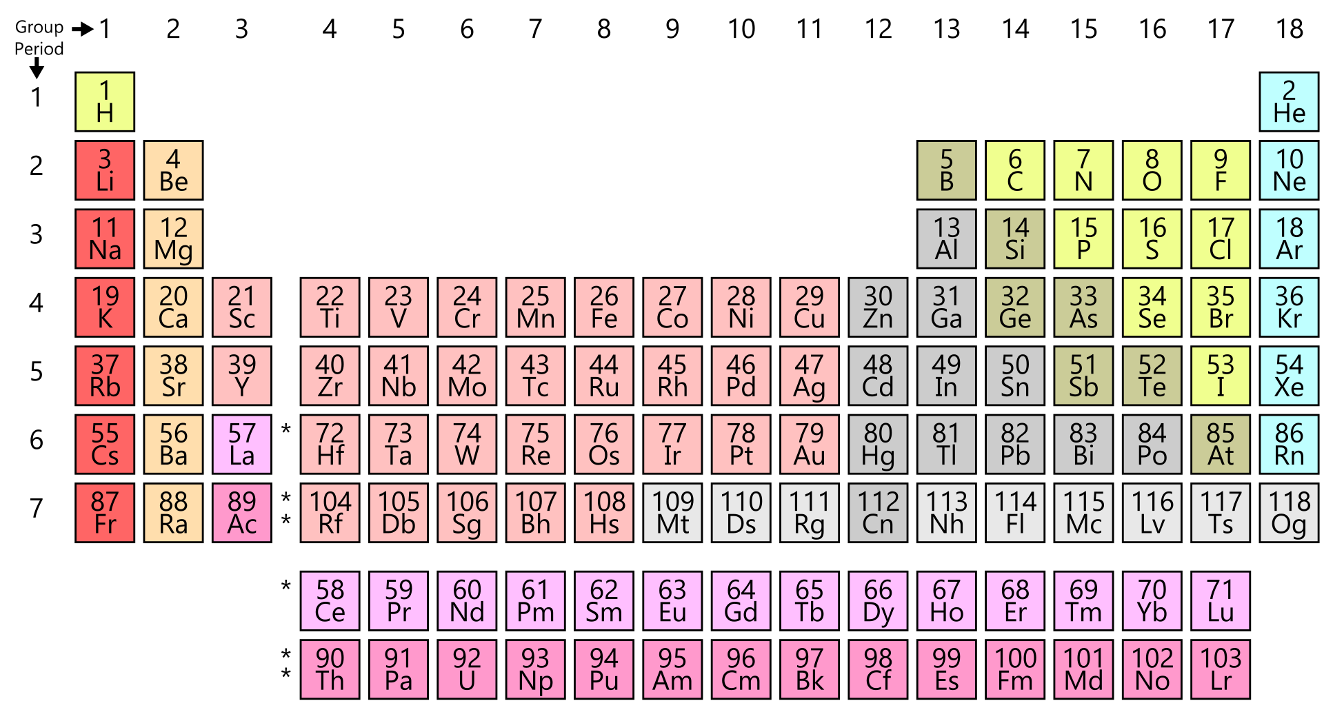 D Group Periodic Table