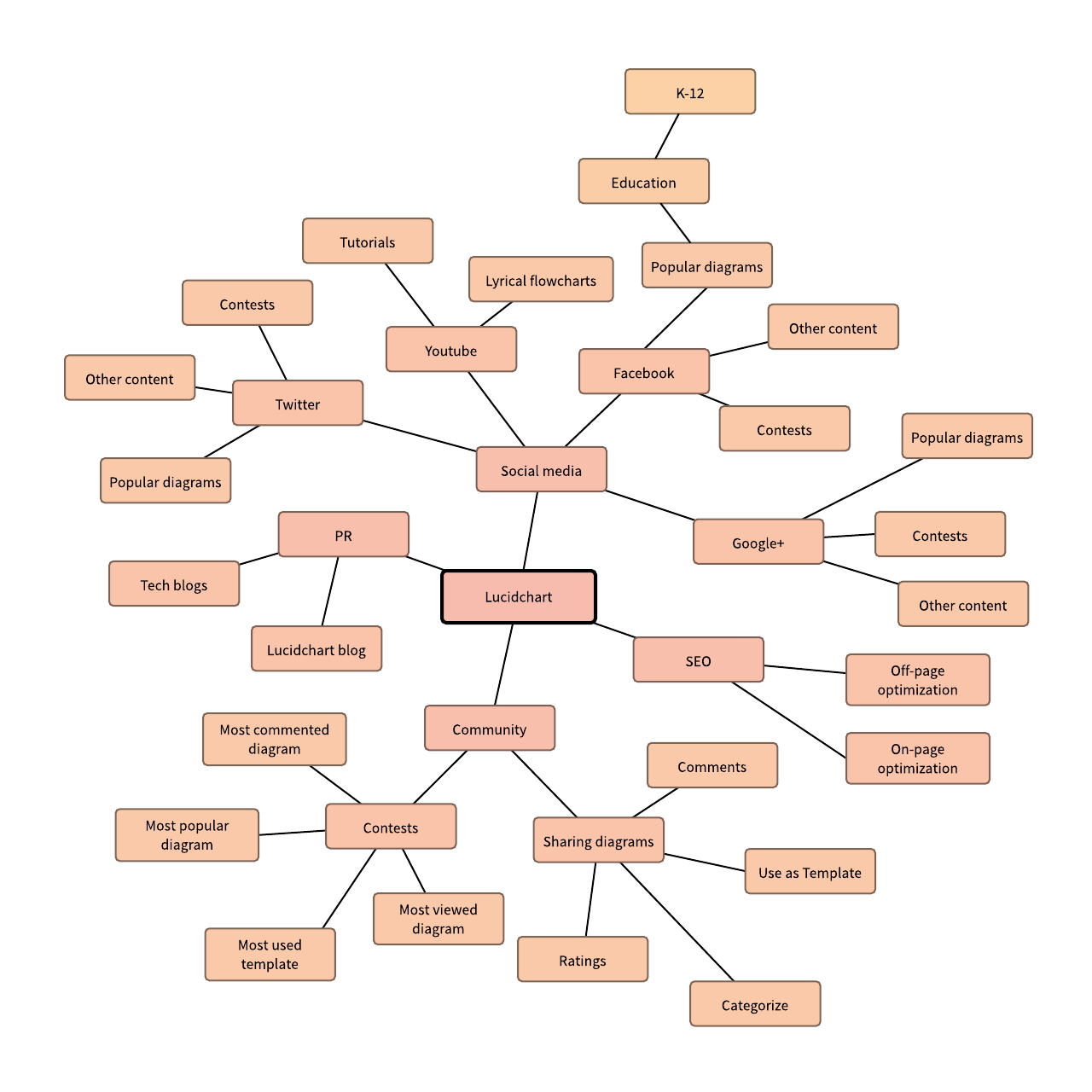 Marketing Mind Map Example Also Usable As A Template Templates Sparxsystems Europe Reading Sample Project Development With Uml And Examples Diagram