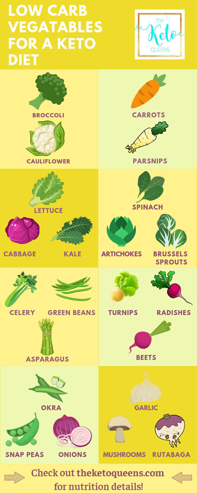 The Best Low Carb Vegetable Keto Vegetable List Low Carb Vegetables List Low Carb Vegetables List Of Vegetables
