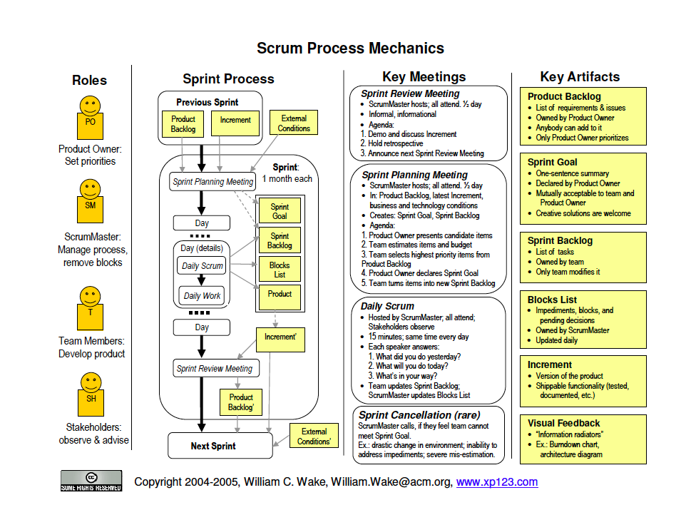 Agile Vs Waterfall Project Management Project Management Agile Project Management Agile Software Development