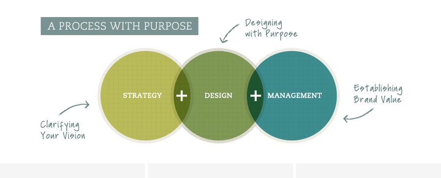 A Process With Purpose  Consulting Services    Design