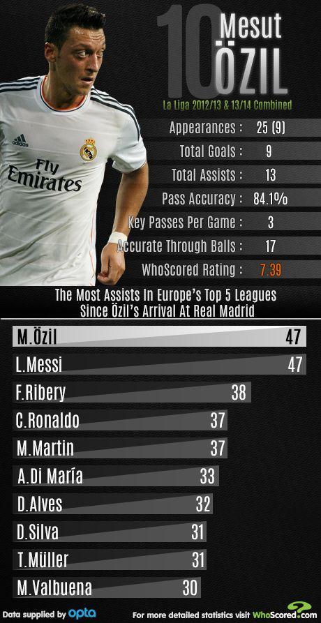 Mesut Ozil Real Madrid 2012 13 Mesut Ozil Ozil Real Madrid