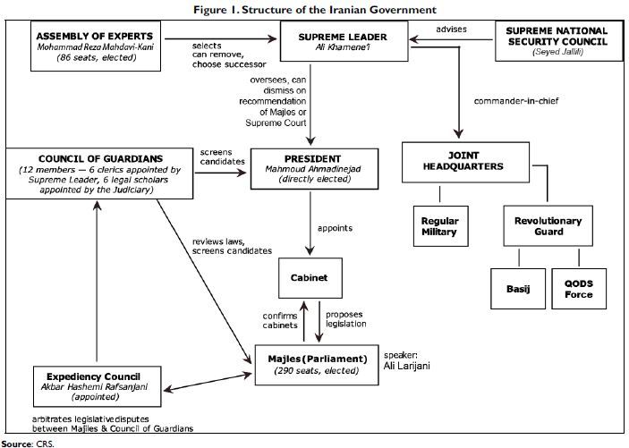 Structure of the iranian government intellectual takeout ito also rh pinterest