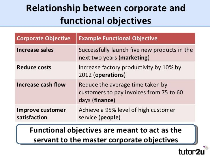 Image Result For Business Objectives Examples Business
