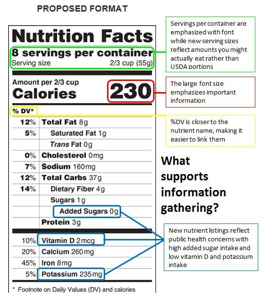 Changes To The Proposed Nutrition Facts Label   Do You Think They   Ingredients  Label  Ingredients Label Template