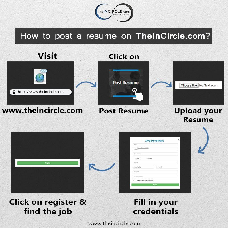 Here is how to post a resume on it is a