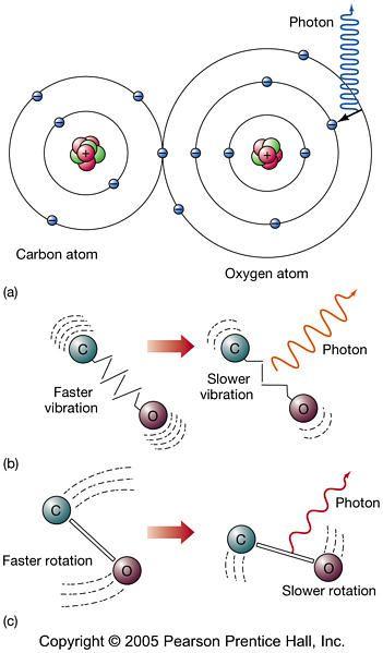 A model of the carbon monoxide co molecule as an example of the a model of the carbon monoxide co molecule as an example of ccuart Choice Image