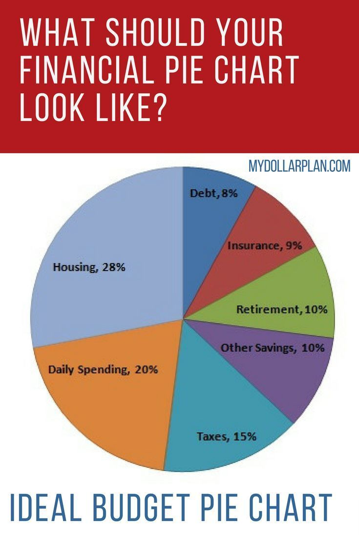 what should your financial pie chart look like personal finance