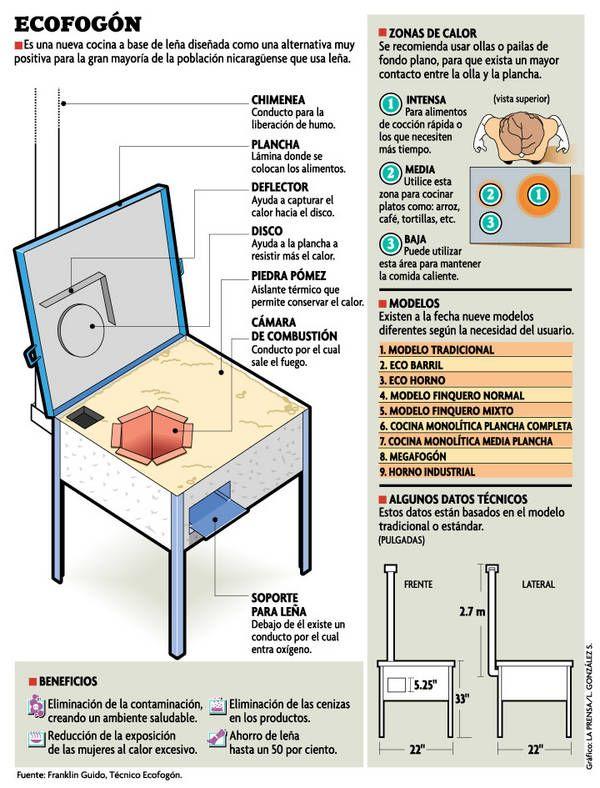 instructions for making an ecofogon salamandras y hornos