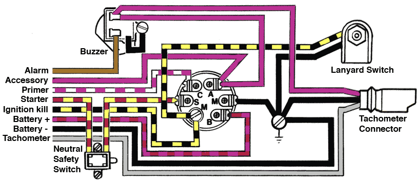 40af93b9ae5a69bc51f33eea914d63c4 drawing pictorial view of rear of ignition switch showing omc wiring harness diagram at virtualis.co