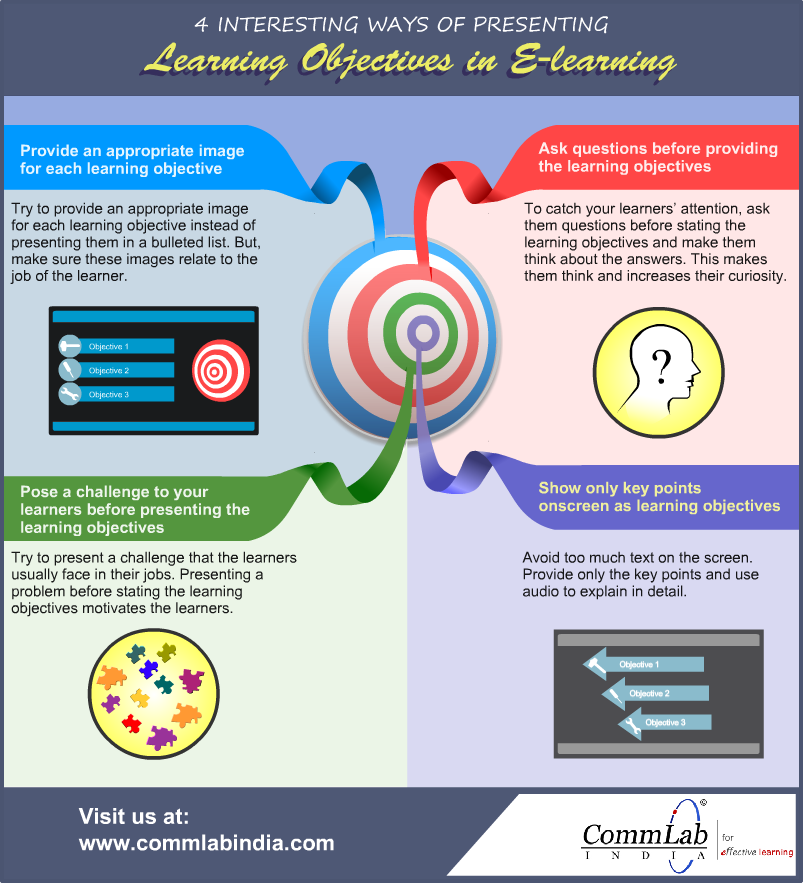 4 Ways Of Presenting Learning Objectives In Online Courses An Infographic Elearning Online Teaching Courses Online Teaching Learning Courses