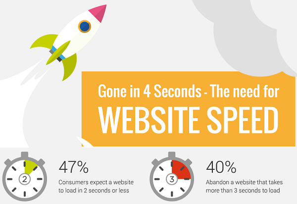 How to Improve Your Website Speed [Infographic] #digitalmarketing