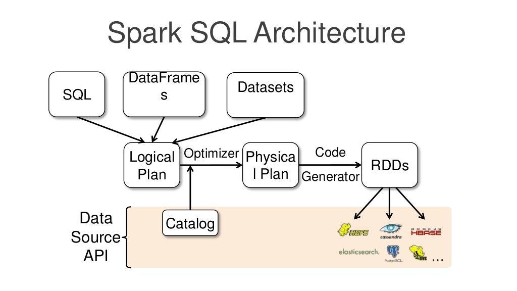 Spark SQL Architecture Spark Pinterest Apache spark - hadoop developer resume