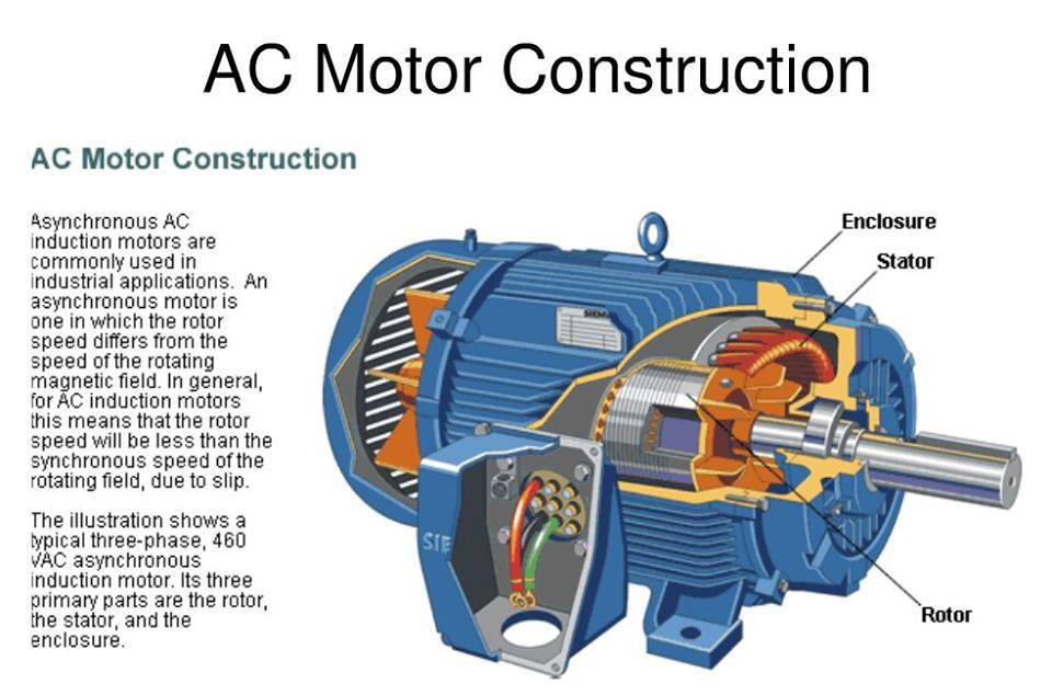 Ac Motor Construction With Images Electrical Motors