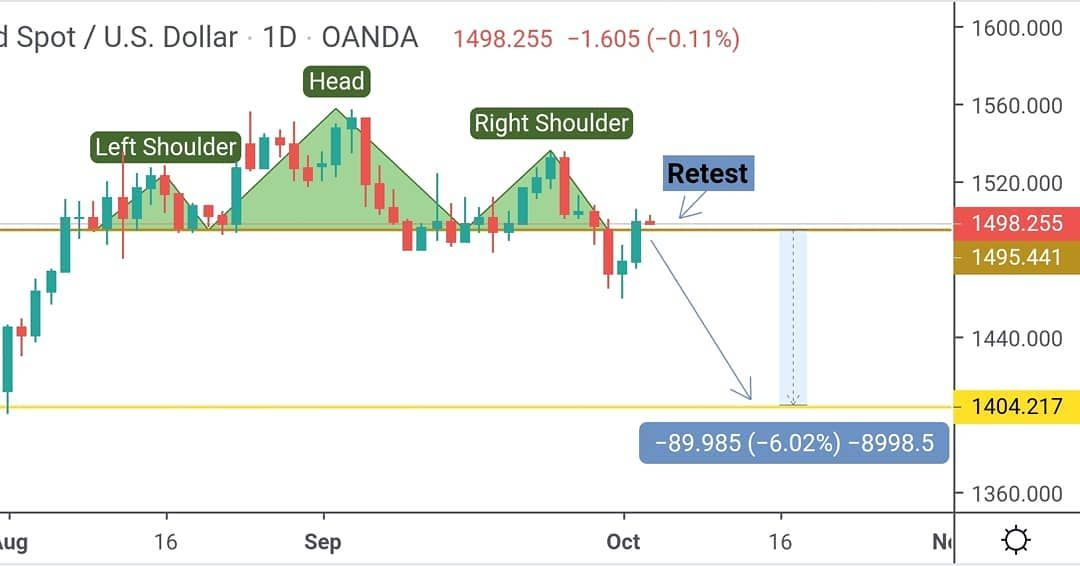 Xauusd 1d Timeframe Head And Shoulders Pattern And Retest Wait
