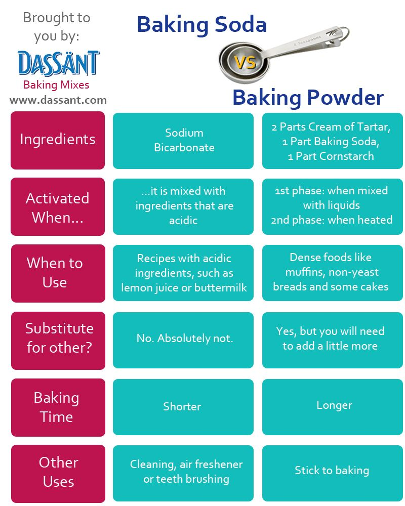 009 Baking Soda vs Baking Powder NOW YOU KNOW…CLEVER