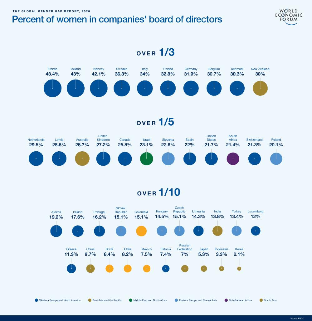 Global Gender Gap Report 2020 World Economic Forum Equality In The Workplace Gender Gap Women In Leadership