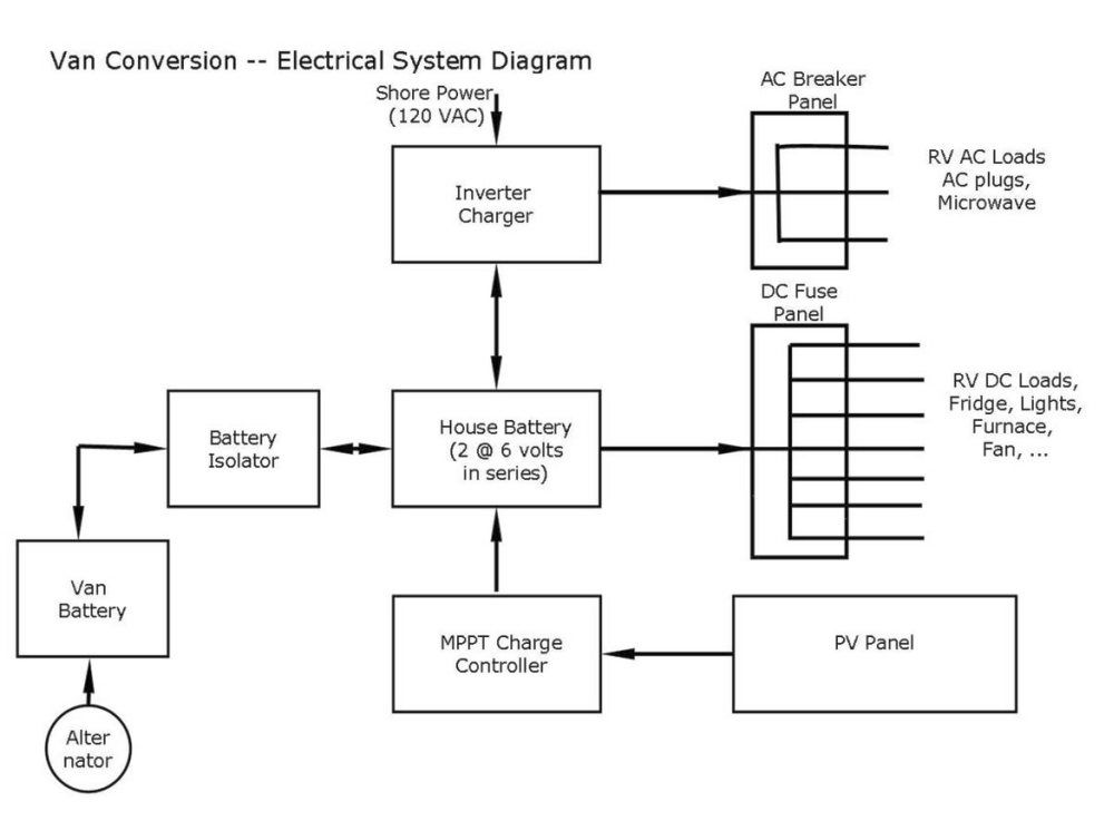 Wiring Diagram Rv Conversion Tonnes Of Great Instructions