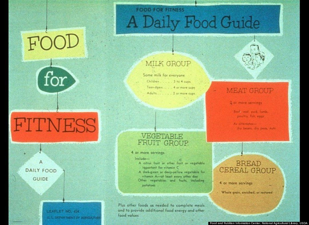 USDA Food Pyramid Gone A History Of Food Guides Food