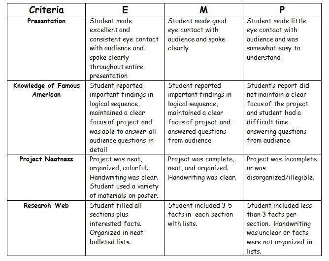 rubrics for research papers for middle school Buy paper essay writing rubric for middle school best site to do online and provides a means of assessing completed student essayswriting rubrics.