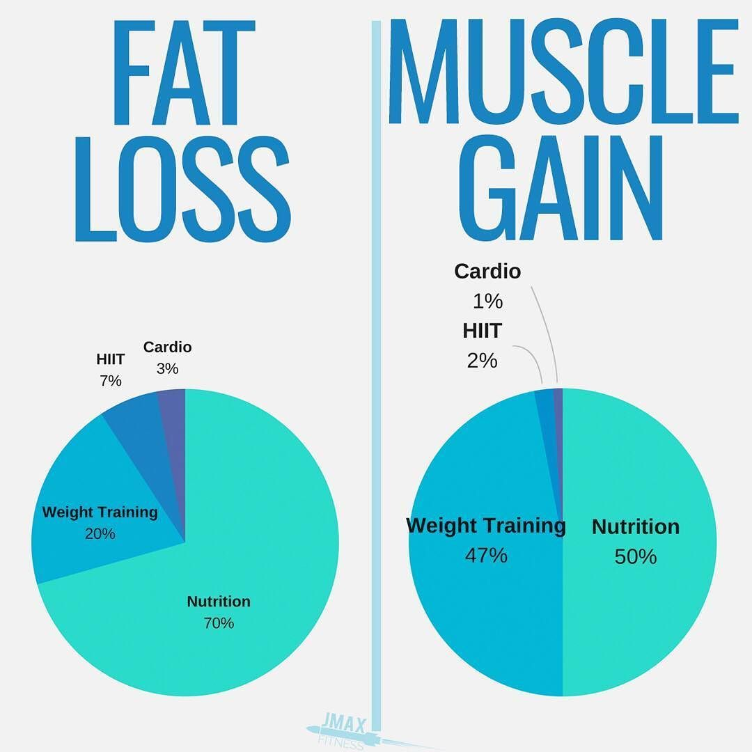 Fat Loss Vs Muscle Gain By Jmaxfitness They Say Training Is 80