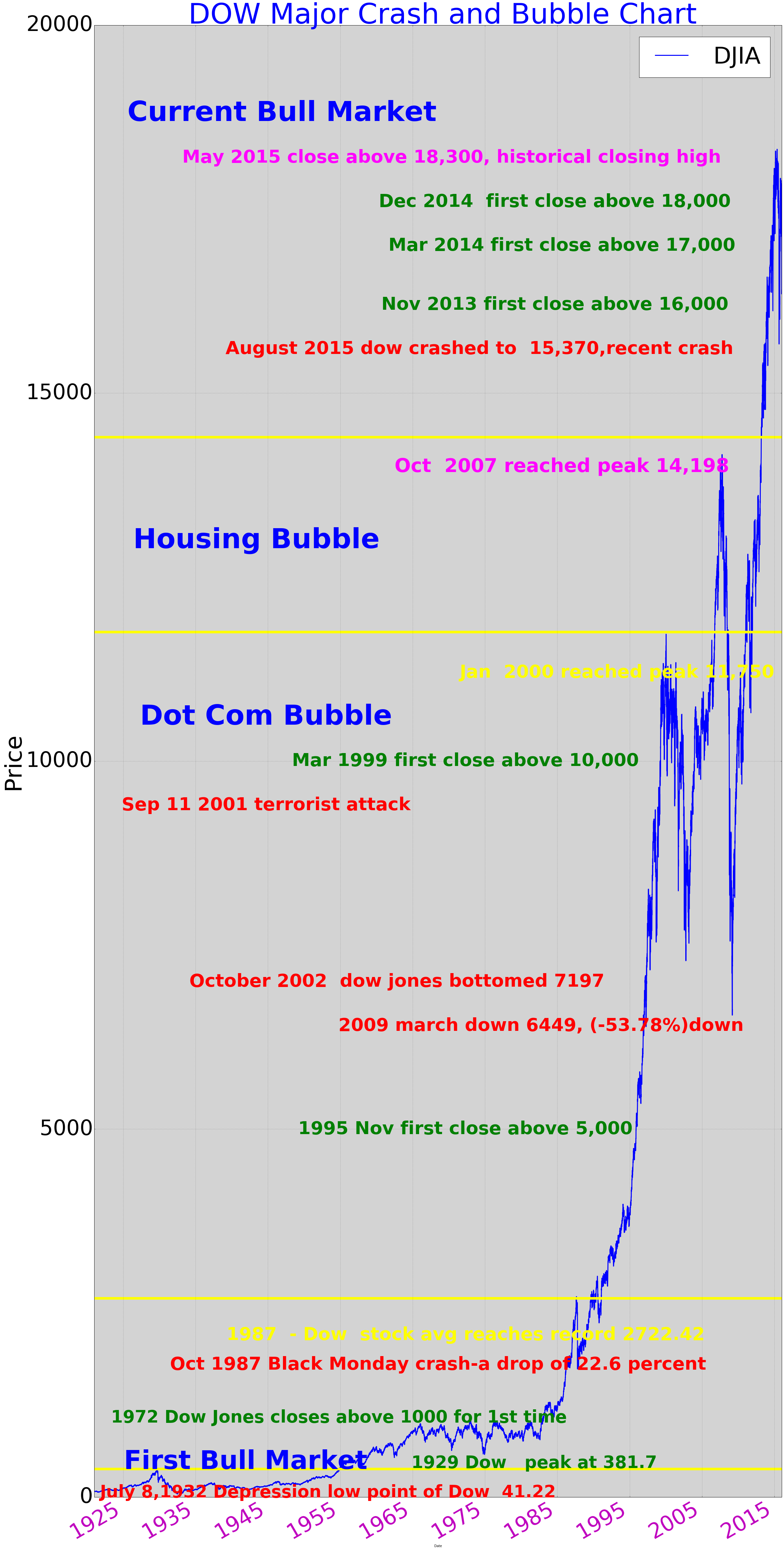Us Stock Market Crashes Are Backed By Bubble We Will Examine How Us Stock Market Went Through All The Crash And Stock Market Crash Us Stock Market Stock Market