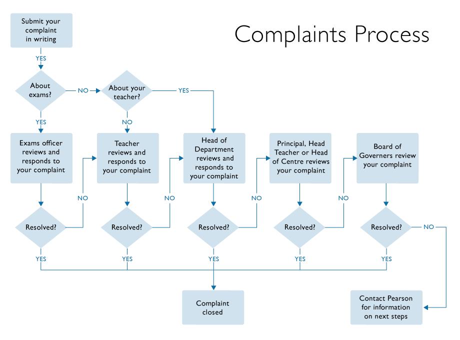 Image Result For Flowchart Complaint Handling Flowchart