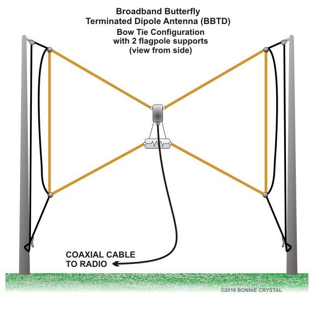 Broadband Butterfly Terminated Dipole Antenna BBTD Bow Tie