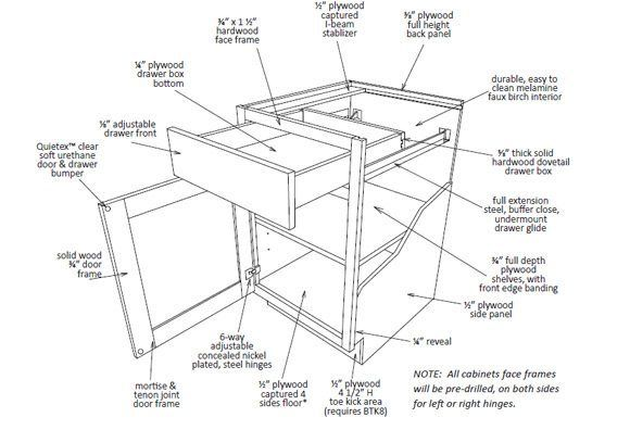 My Experience In Buying Kitchen Cabinets Online Ncidq Yay Diy