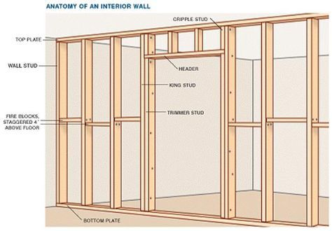 Image Result For How To Build A Interior Wall