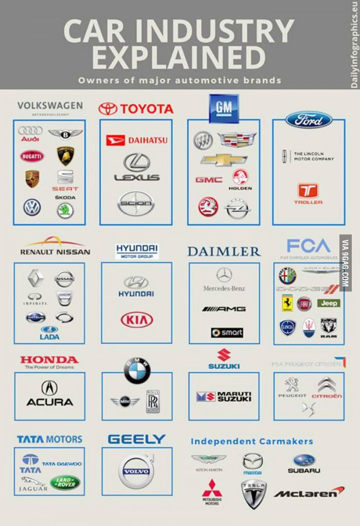 Car Brands That Start With D >> Car Industry Explained My Style Car Manufacturers Car