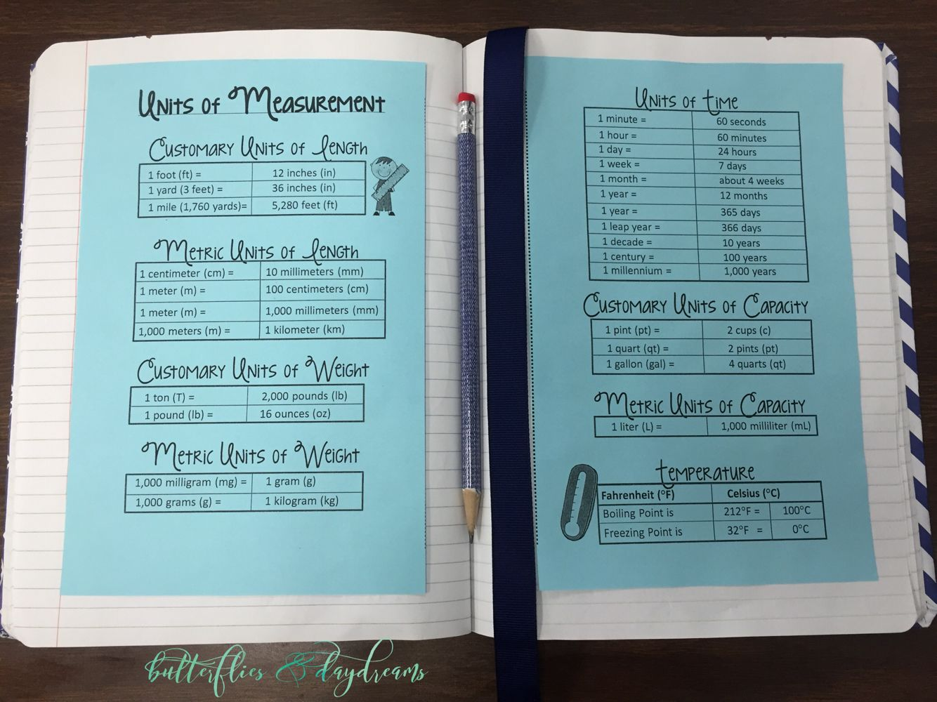 Units of Measurement Conversion Reference Guide | Math notebooks ...