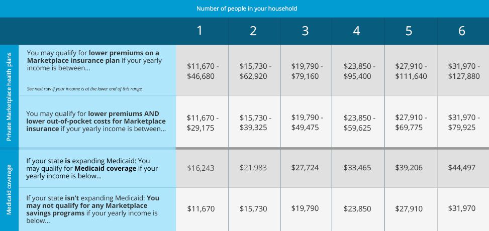 This Health Care Savings Chart Shows If You May Qualify For Lower Costs On Coverage In The Insurance Marketplace Based Your Household Income And