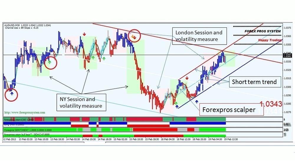 Trading system 90