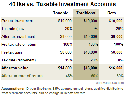 Consolidating 401ks