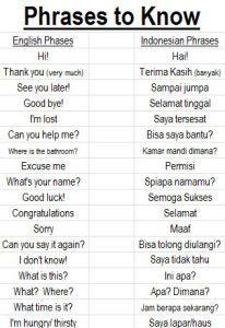 Selamat Jalan Bahasa Inggris : selamat, jalan, bahasa, inggris, About, Indonesia, Learn, English, Words,, Vocabulary,, Vocabulary, Words