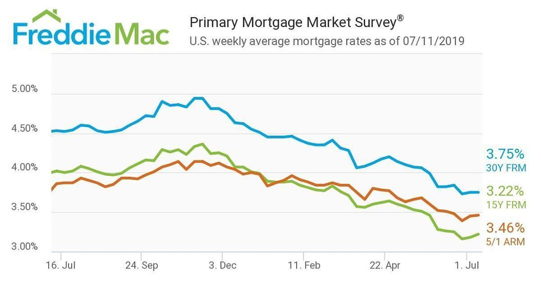 Fill Out Your Info To Learn More Click The Photo To See Our Website Mortgage Rates Remain Stable With Images Mortgage Rates Fixed Rate Mortgage Lowest Mortgage Rates
