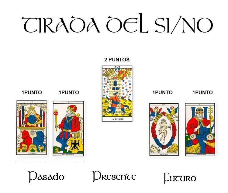 Ejemplo Tirada Tarot Lectura Del Tarot Gratis Tarot Cartas Marsella
