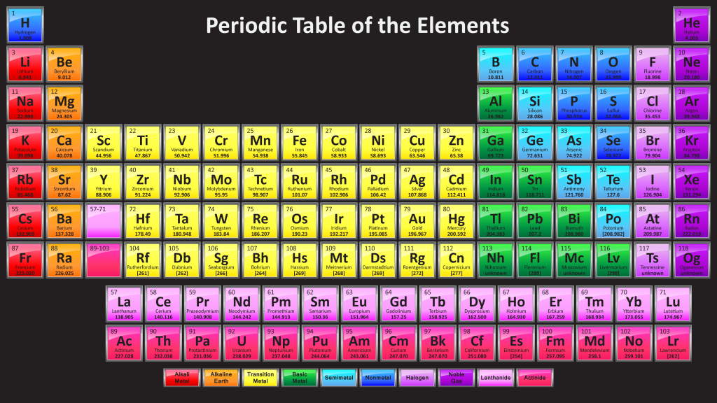 periodic table with 118 elements dark background
