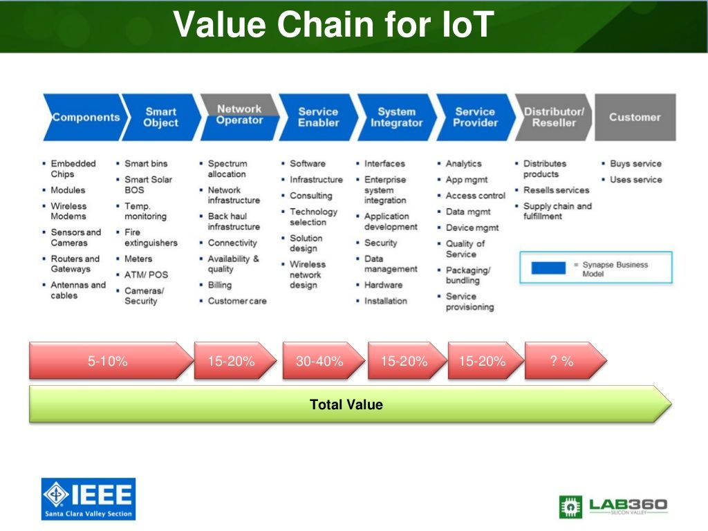 Value Chain Iot
