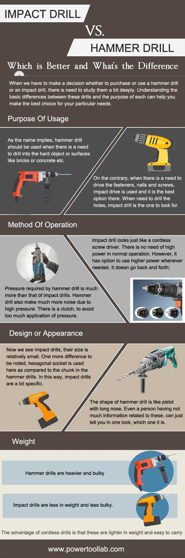 Impact Drill vs Hammer Drill what is the difference