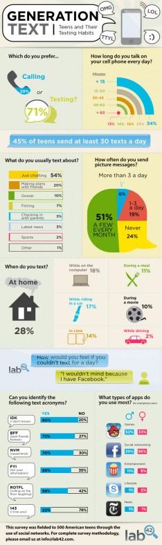 Teen consumer behavior