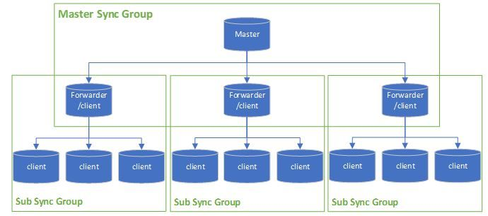 Sync SQL data in large scale using Azure SQL Data Sync