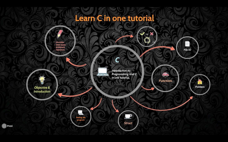 Learn c programming in one tutorial in bengali news to go learn c programming in one tutorial in bengali baditri Gallery
